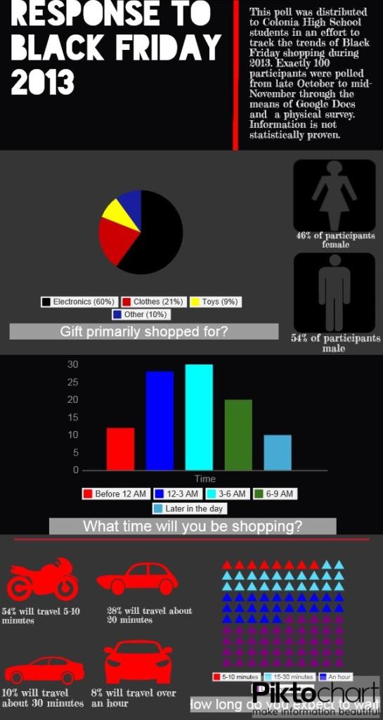 Colonia High School Survey