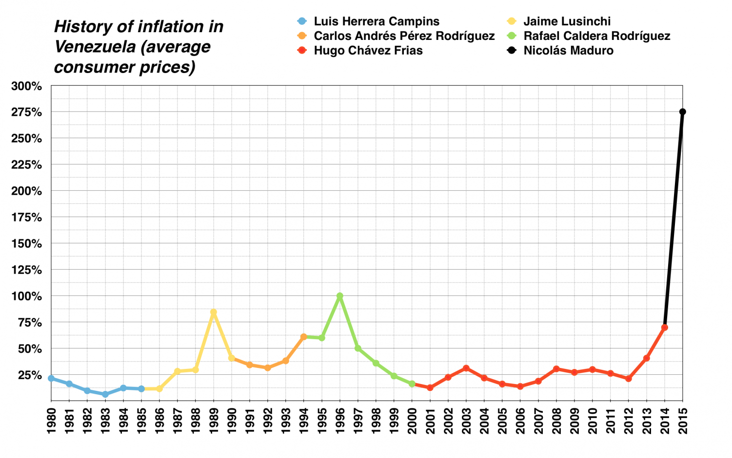 In just one calendar year, Venezuela's inflation has soared, reaching record numbers.
