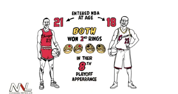 Entering the league at age 18, LeBron James is 3 for 8 in the Finals, while Michael Jordan is 6 for 6.