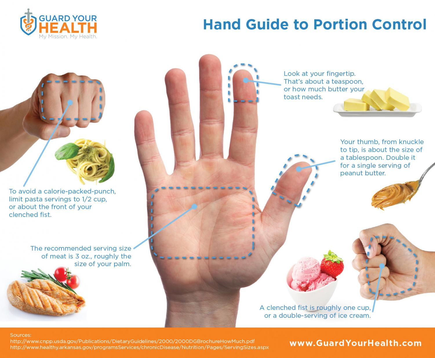 This is a picture to help understand what portion sizes should look like.