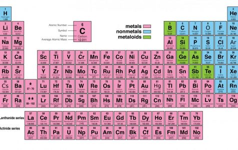 The letter J is the only letter that doesn't appear on the Periodic Table of Elements.