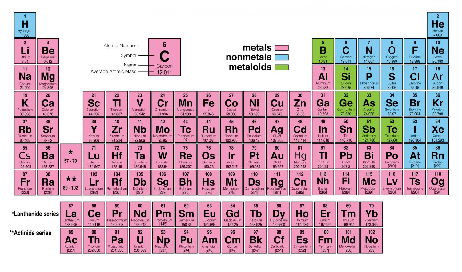 Since 2016, the periodic table has 118 elements.