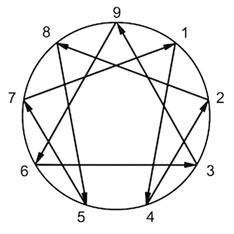 The Enneagram is a diagram with nine separate points. This tool can be used for self-development and understanding others.